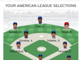 Royals Fans Revolt to Dominate All Star Voting