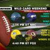 NFL Playoffs- NFC Wild Card Preview