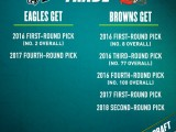 Philadelphia Eagles Give Up Bounty For No. 2 Pick