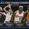 LeBron James Moves Past Shaq for 7th on All-Time Scoring List
