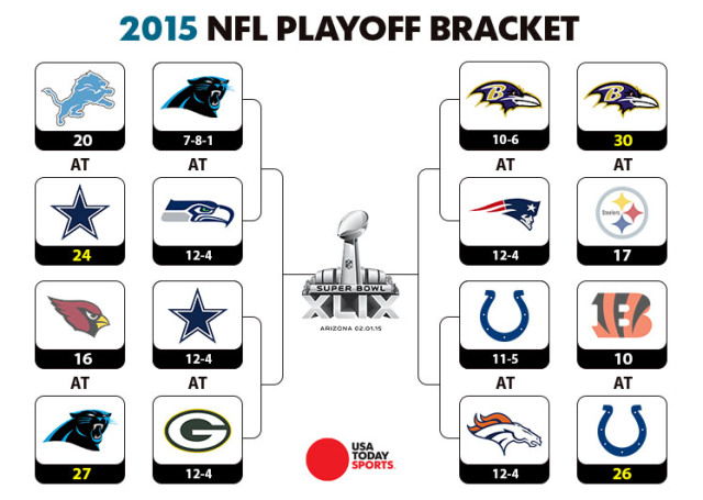 nfl nfc playoff bracket college basketball picks and parlays